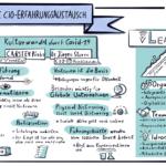 16. VOICE CIO-Erfahrungsaustausch: digitale Führung – nur für die Krise?