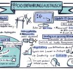 22. CIO Austausch: Von der Cloud-Transformation und Ansprüchen an die Führung
