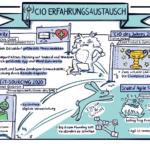 27. CIO-Austausch: SAFe bietet agilen Beginnern ein Korsett