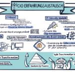 Agile Projekte haben ähnliche Phasen wie der Hype Cycle