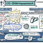 CIO-Erfahrungsaustausch: Zusammenarbeit zwischen IT und Innovationsteam – Handover ist am wichtigsten