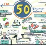 """50. CIO-Erfahrungsaustausch: """"Beim Patchmanagement hilft mir der Weltfrieden überhaupt nichts"""""""