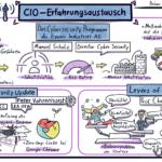 62. CIO-Erfahrungsaustausch: CISO Praxisbericht; Levers of Control und Security Update